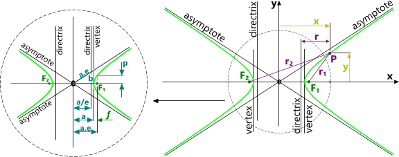 Elliptical curve in in the form of a hyperbola