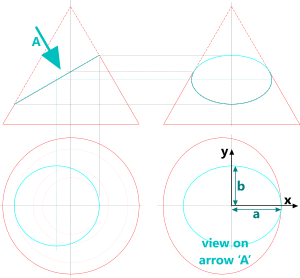 The construction of an ellipse from a section through a right curcular cone