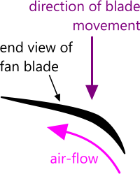 Air flow past a typical fan blade shape and orientation