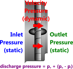 Air pressure(s) through a typical fan