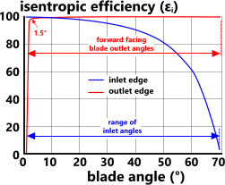 Dependency of fan efficiency upon blade tip angles in an axial fan