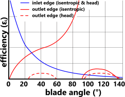Dependency of fan efficiency upon blade tip angles in a centrifugal fan