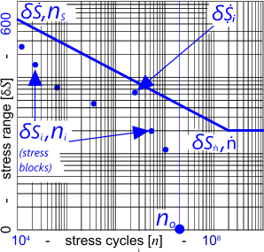 An S-N curve as used in the metal fatigue calculator
