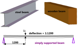 Typical floor beams and deflection length