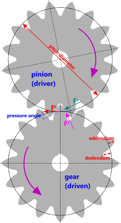 Mating pinion and gear with principal dimensions