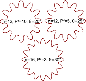 Various spur gear tooth profiles