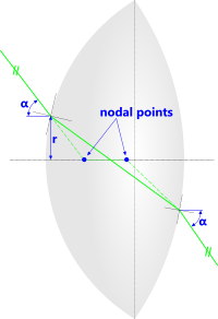 A light-ray passing through the nodal points of a convex lens