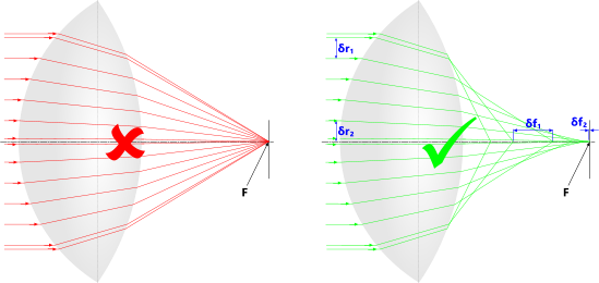 A light-ray passing through the principal points of a convex lens