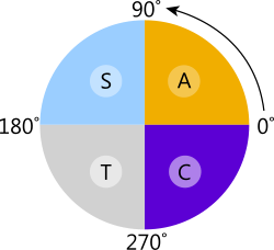 Circular CAST Diagram as used in the logs and trig calculator