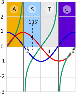 Linear CAST diagram as used in the logs and trig calculator