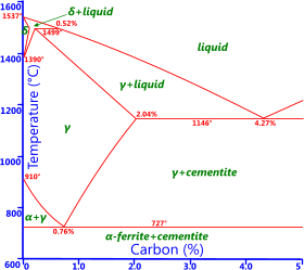 Iron-carbon phase diagram for the metal properties database