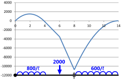 Typical bending moment diagram in a complex loaded beam
