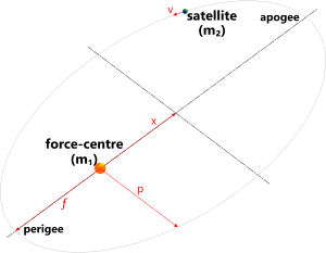 Orbital path of a satellite around a force-centre