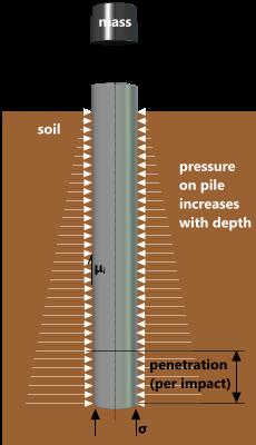 Piling Calculator (tubular anchor & foundation piles) | CalQlata