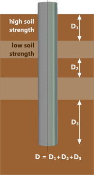 Effective pile length in varying soil strata