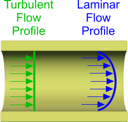 Laminar and turbulent fluid flow described in the pipe flow calculator