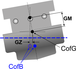 Vessel centres of gravity and buoyancy and metacentric height