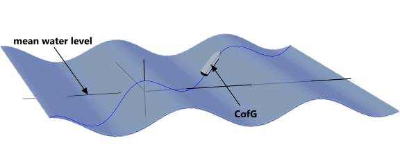 Vessel roll and pitch angle with respect to a passing wave