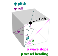 Combined roll and pitch angles