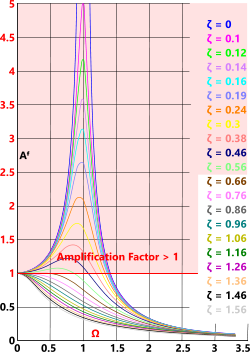 RAO amplification factors greater than 1