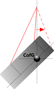 Unrealistic lift with CofG outside lift pattern