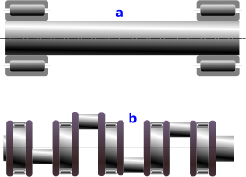 Typical shaft configurations