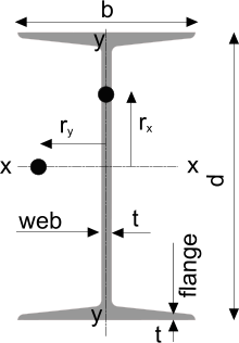 Steel beam sizes for an I-Beam Section