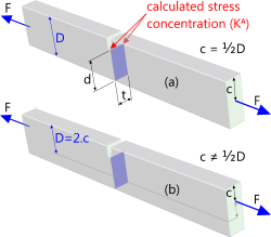 A typical single-notch stress concentration