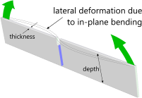 Lateral deformation due to a thin plate