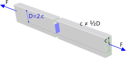 A typical double-notch stress concentration