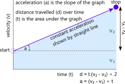 Graphical representation of the linear velocity & acceleration calculator