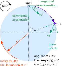 Graphical representation of the rotary velocity & acceleration calculator