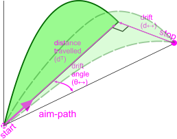 Wind drift used for the trajectory flight path in the velocity & acceleration calculator