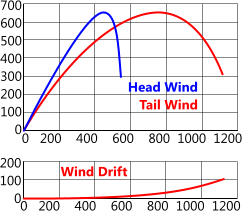 Wind drift effects on trajectory