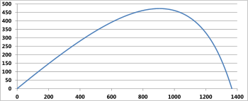 Typical trajectory plot