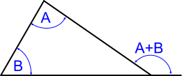 Relationship between external and internal angles