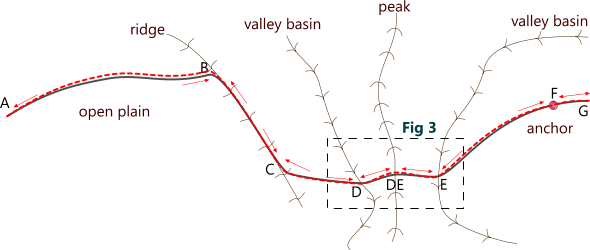 Typical pipeline corridor on open terrain
