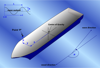 Point 'P' on a ship relative to its centre of gravity