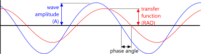 Phase angle of transfer fuction relative to wave profile