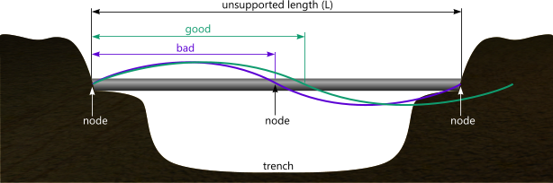 Free span correction of a beam to avoid vortex shedding vibrations