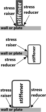 Typical plate or wall stiffeners