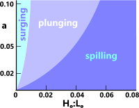 Breaking wave types