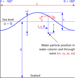 The input and output dimensions used in the hydrodynamic ocean wave calculator