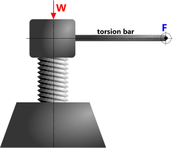 Mechanical advantage from screw threads