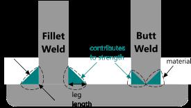 Weld Strength Calculator | fillet vs butt | CalQlata