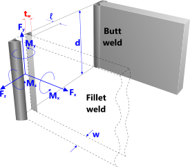 Principle axes of a welded joint